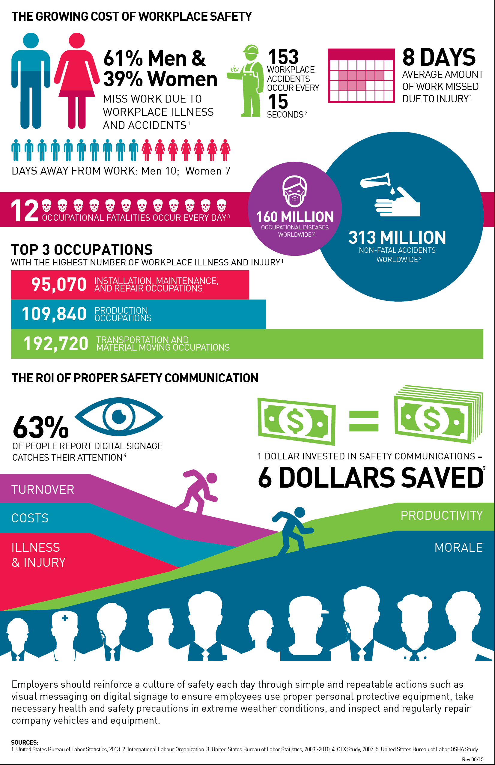 Excerpt from the Cost of Workplace Safety Infographic from  RMG Networks -