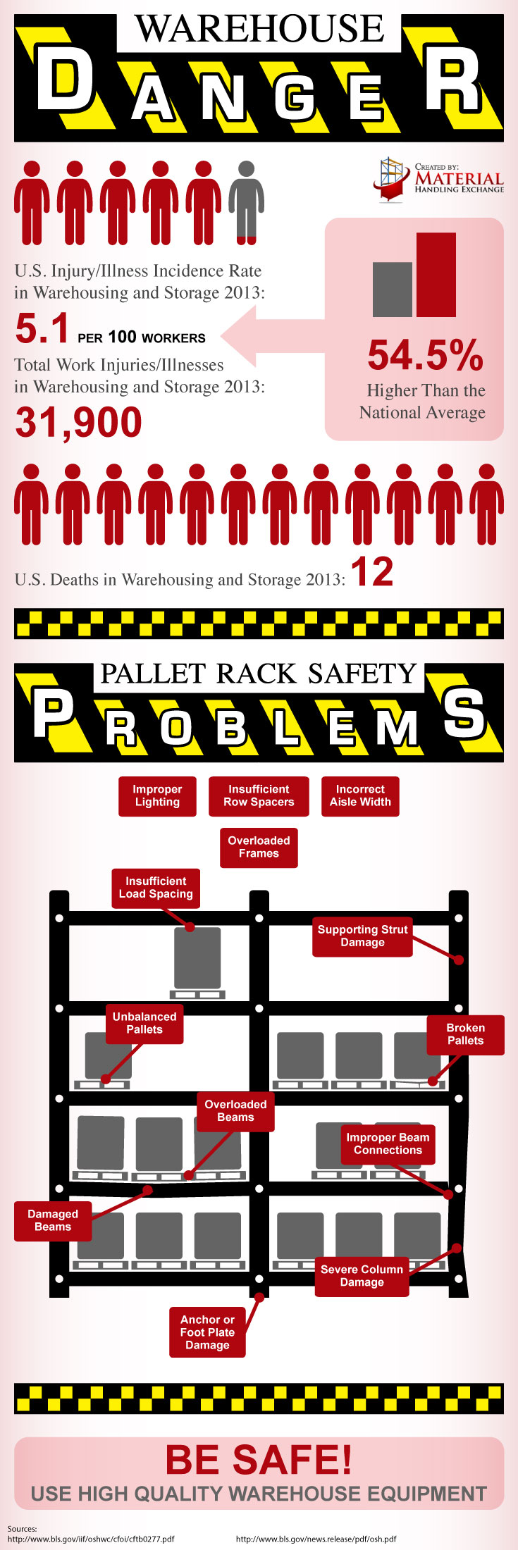 iinfographic-danger-pallet-racks